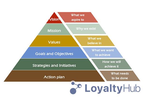 Hoạch định chiến lược quản lý doanh nghiệp