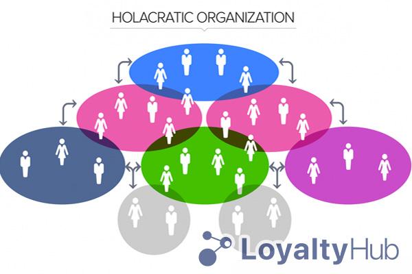 Mô hình quản trị doanh nghiệp Holacracy