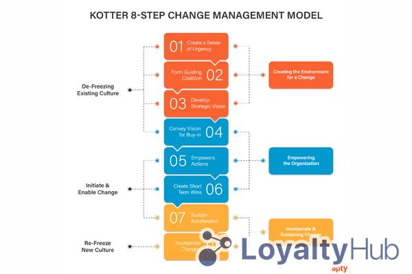 Mô hình quản trị doanh nghiệp 8 bước của Kotter