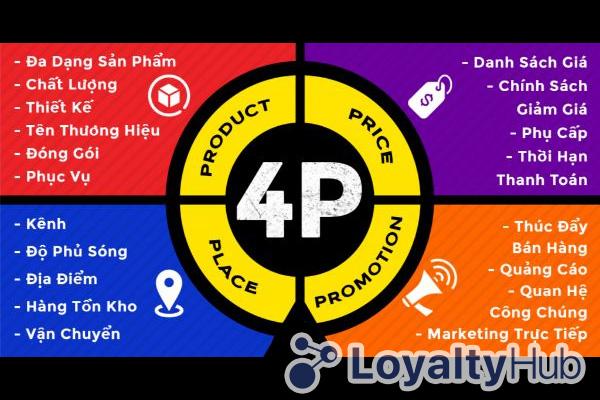Tìm hiểu về Marketing 4p