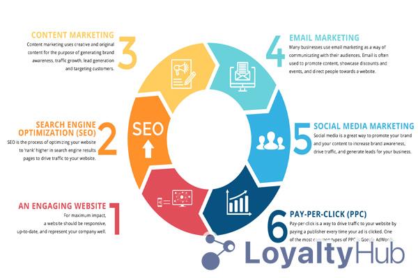 Tìm hiểu về Marketing - 7 loại hình