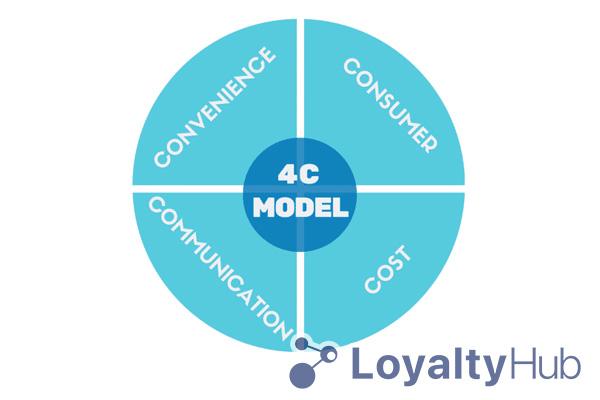 Marketing 4C trong Marketing Mix